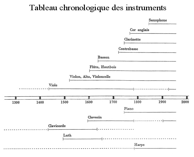 Célèbre Connaissance de la musique - Les familles d'instruments TD17